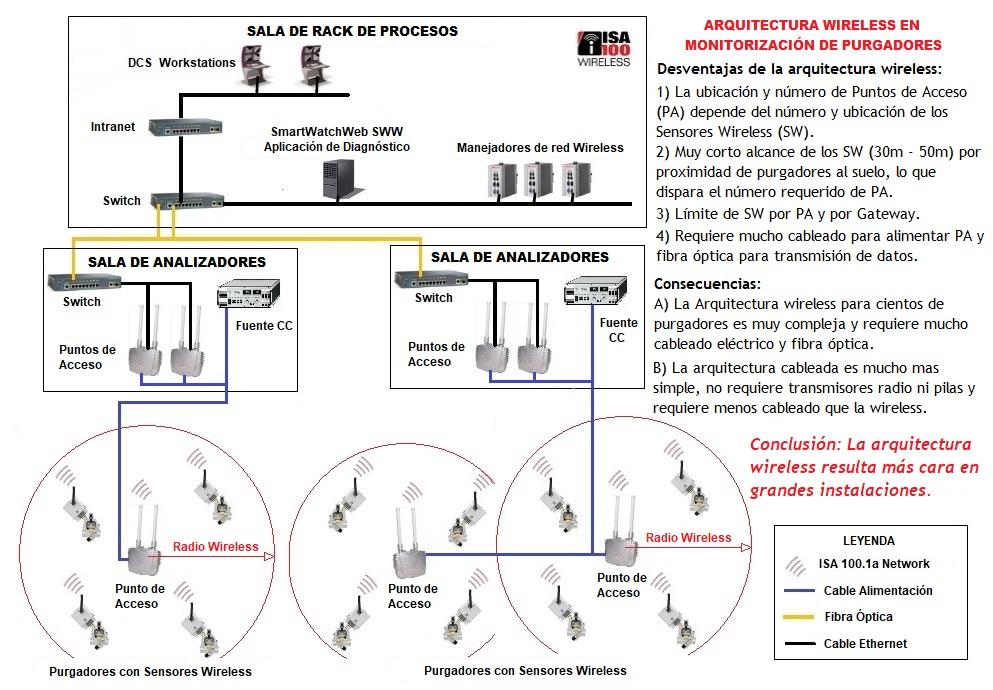 limitaciones de purgadores y trampas de vapor